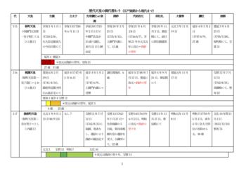 歴代天皇の御代替わり(江戸後期〜現代)01.png