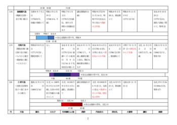 歴代天皇の御代替わり(江戸後期〜現代)02.png